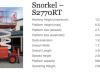 Scissor Lift Snorkel 2270RT